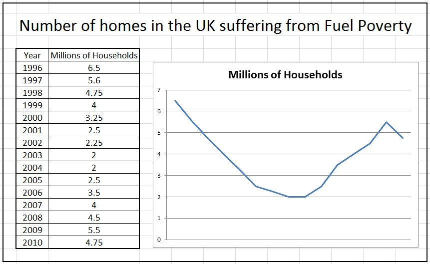 Number of Homes in the UK Suffering from Fuel Poverty