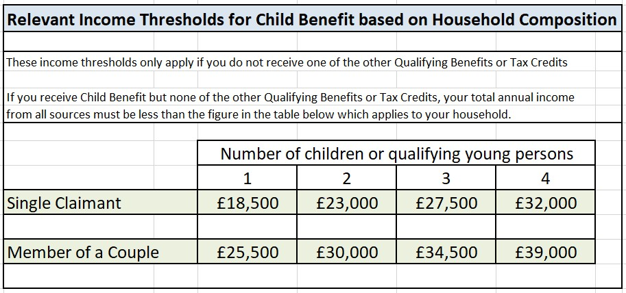 Affordable Warmth Scheme - Storage Heater Grant Qualifying Criteria October 2018 - ECO3 Child Benefit Income Thresholds