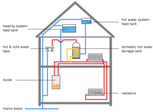 Layout of a Central Heating System with a Heat Only Boiler
