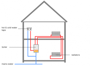 Layout of a Central Heating System with a Combi Boiler