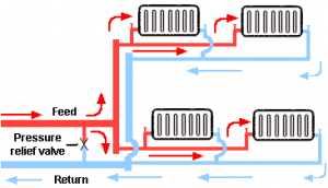 Layout of a two pipe central heating system