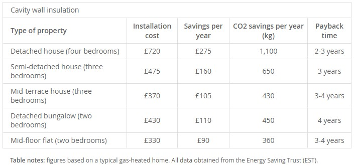 Free Cavity Wall Insulation Grants - Cavity Wall Insulation Costs