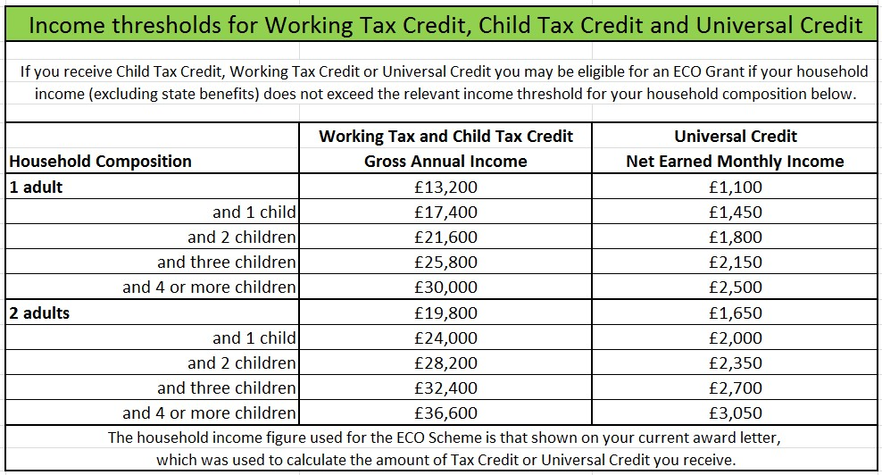 Affordable Warmth Scheme Qualifying Criteria - income thresholds for Tax Credits and Universal Credit