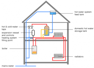 Layout of a Central Heating System with a System Boiler