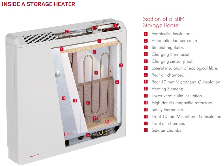 Free Storage Heaters may be available with ab ECO Grant from the Affordable Warmth Scheme