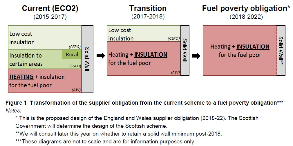 Help To Heat Scheme Changes from ECO to Fuel Poverty Obligation