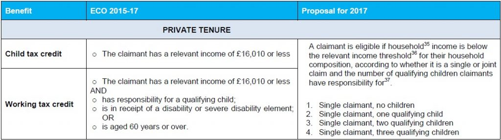 Changes to State Benefit Qualifying Criteria introduced by the Help To Heat Scheme
